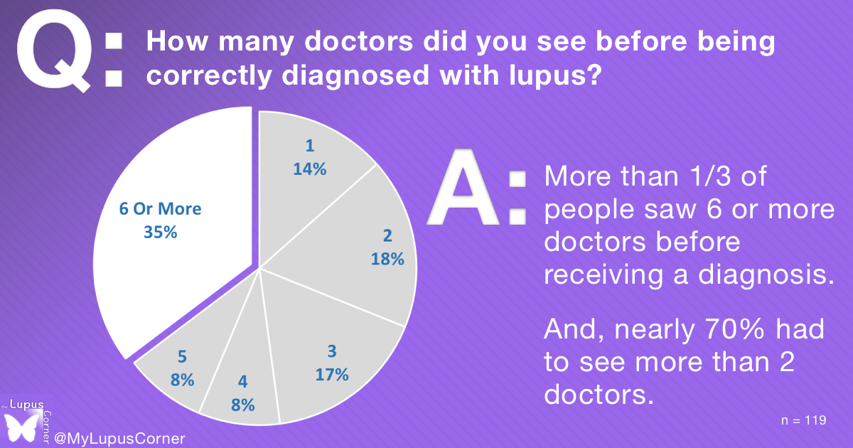 lupus diagnosis_doctors_count