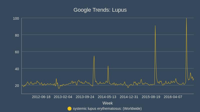 lupus_bc_google-2