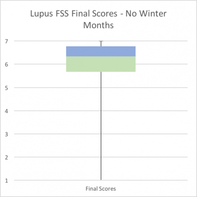 lupus-fatigue-not-winter-fss-scores