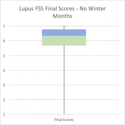 lupus-fatigue-not-winter-fss-scores