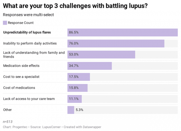 lupus flare risk warriors top 3 challenges